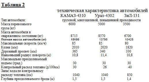 Урал 4320 расход топлива отзывы