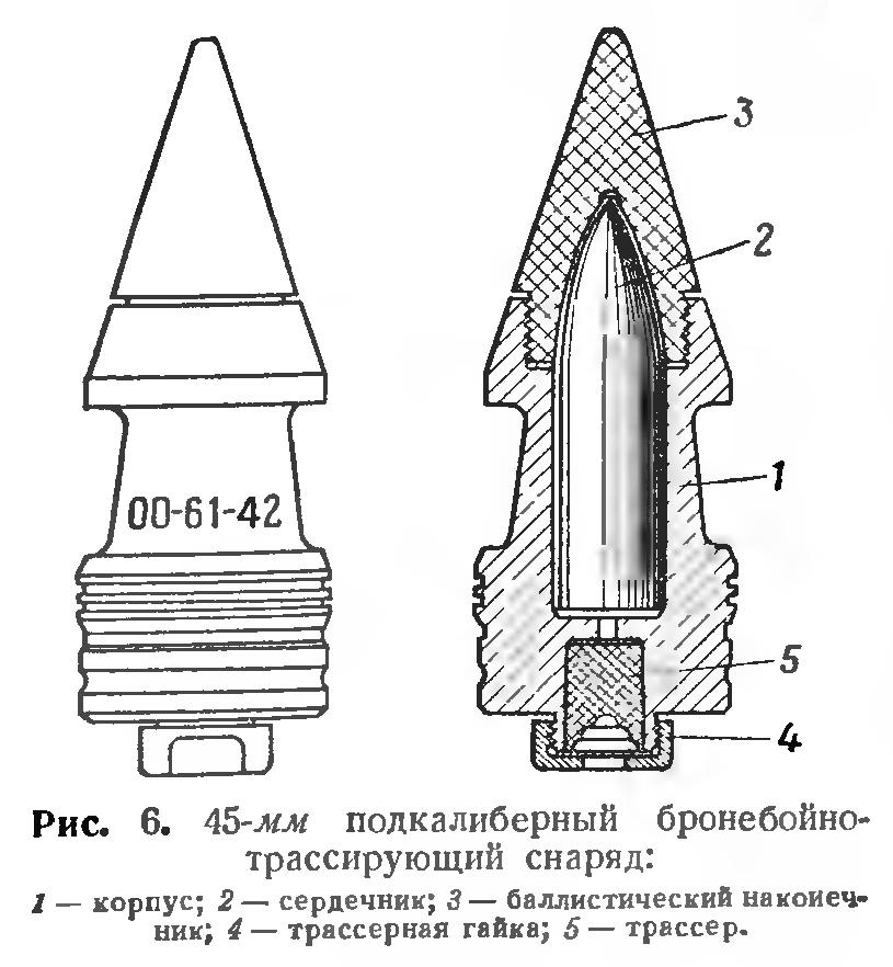 Подкалиберные боеприпасы: снаряды и пули, принцип действия, описание и история. поражение брони различными типами боеприпасов как работает бронебойный снаряд