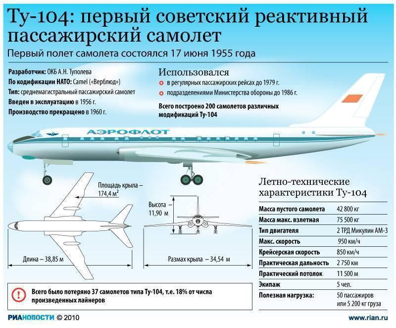 Ту-244 : возвращение сверхзвуковых авиалайнеров в небо