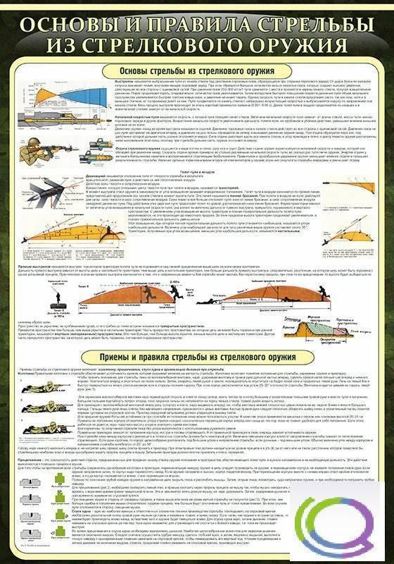 Глава 9. методика специализированной тренировки стрелка. учебно-методическое пособие «пулевая стрельба». теория и тактика подготовки стрелков