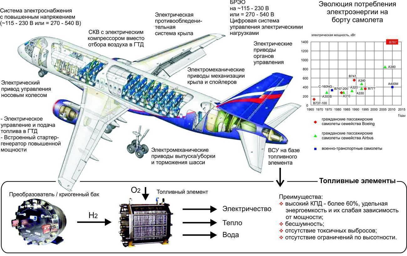 Аэробус 319: обзор, схема посадочных мест, авиакомпании-эксплуатанты