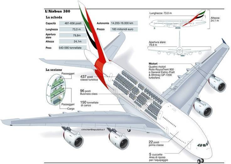 Самолет airbus a330-200