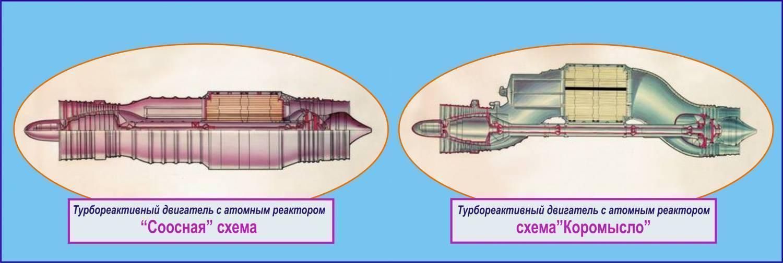 Буревестник (крылатая ракета) — википедия с видео // wiki 2