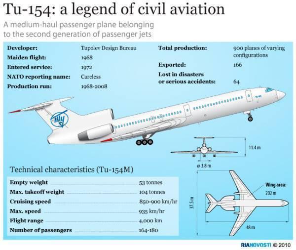 Самолет ту 204: схема салона, технические характеристики и отзывы
