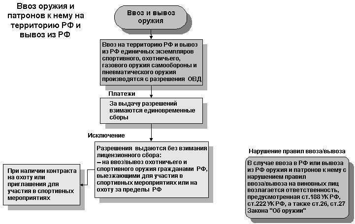 Как получить разрешение на ношение травматического и огнестрельного оружия в россии? нюансы процедуры