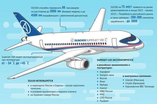 Ssj-100. характеристики самолета