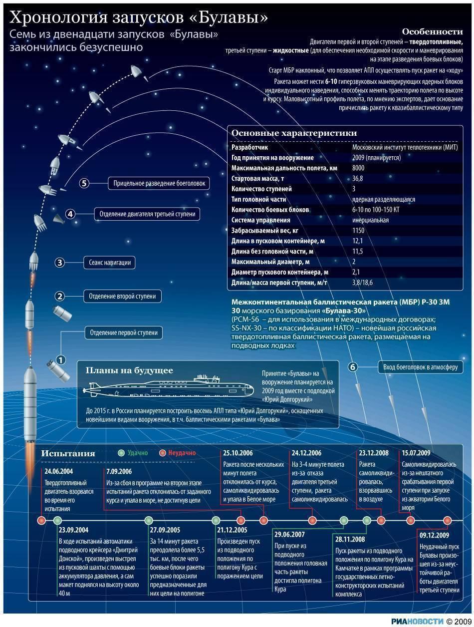 Межконтинентальная баллистическая ракета википедия