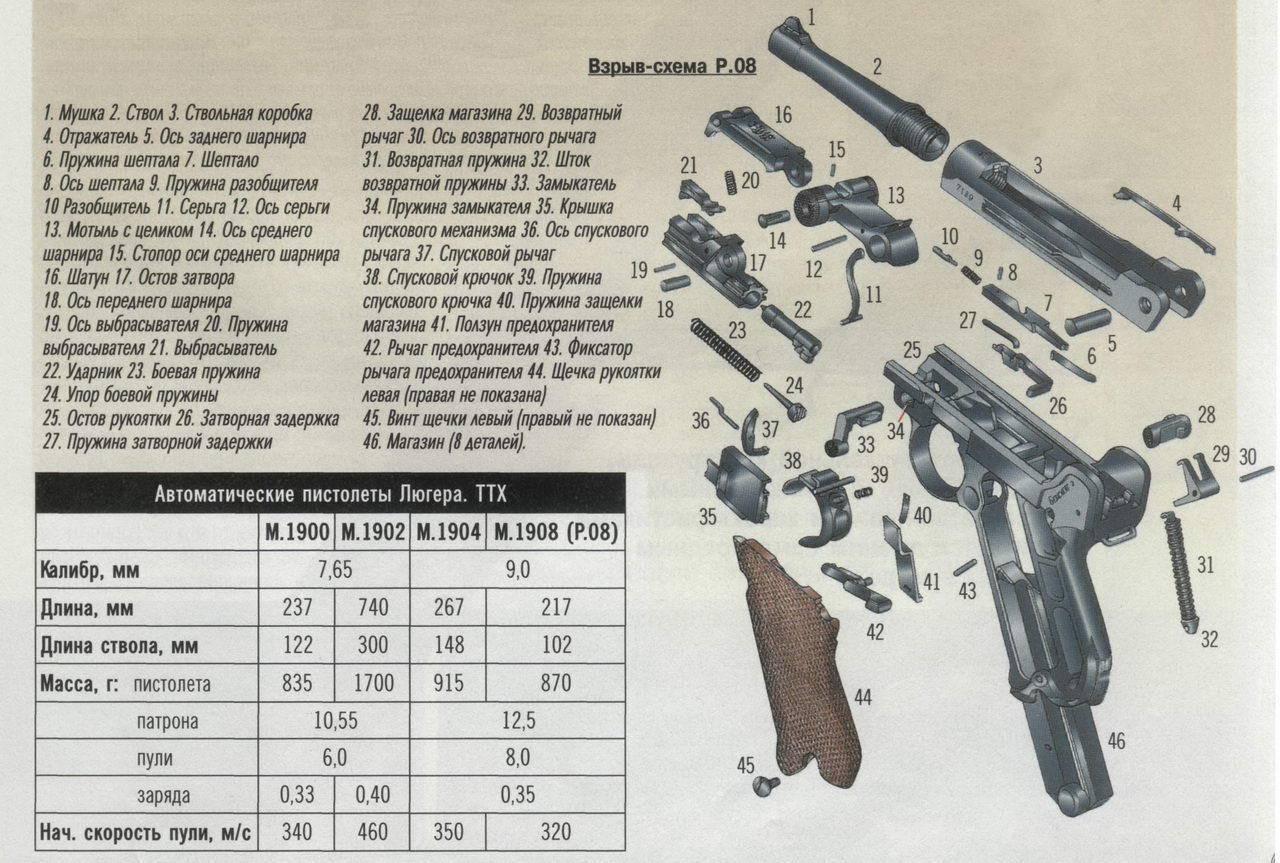 Пневматический пистолет gletcher p08 «парабеллум» - немецкий люгер в калибре 4.5 мм