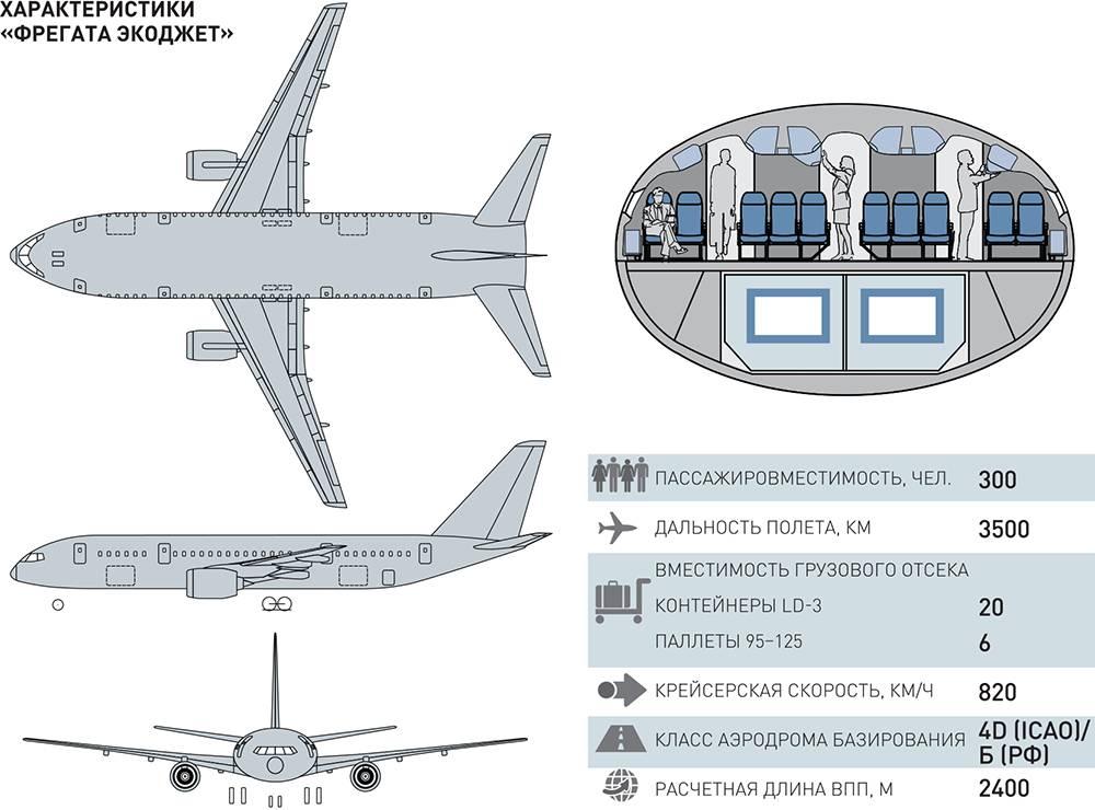 Ssj 100: обзор и модификации, где лучше сидеть, основные эксплуатанты