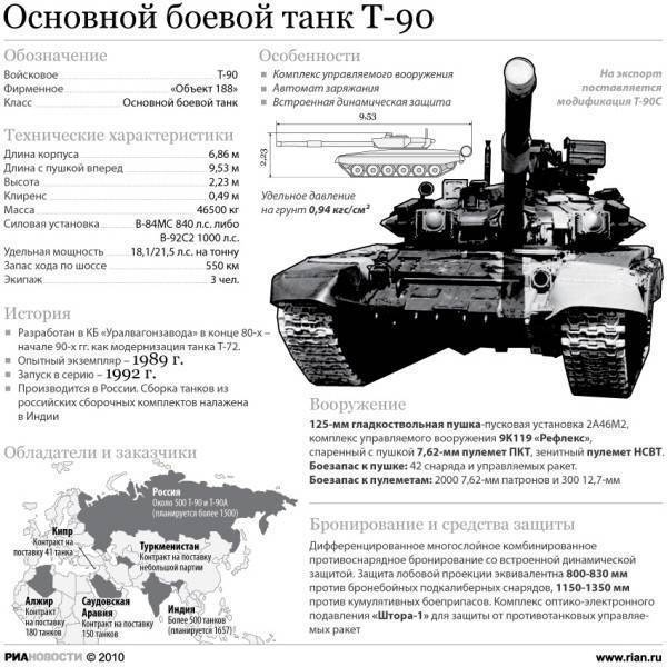 Танк Т-90МС «Тагил» – уральский «Прорыв»