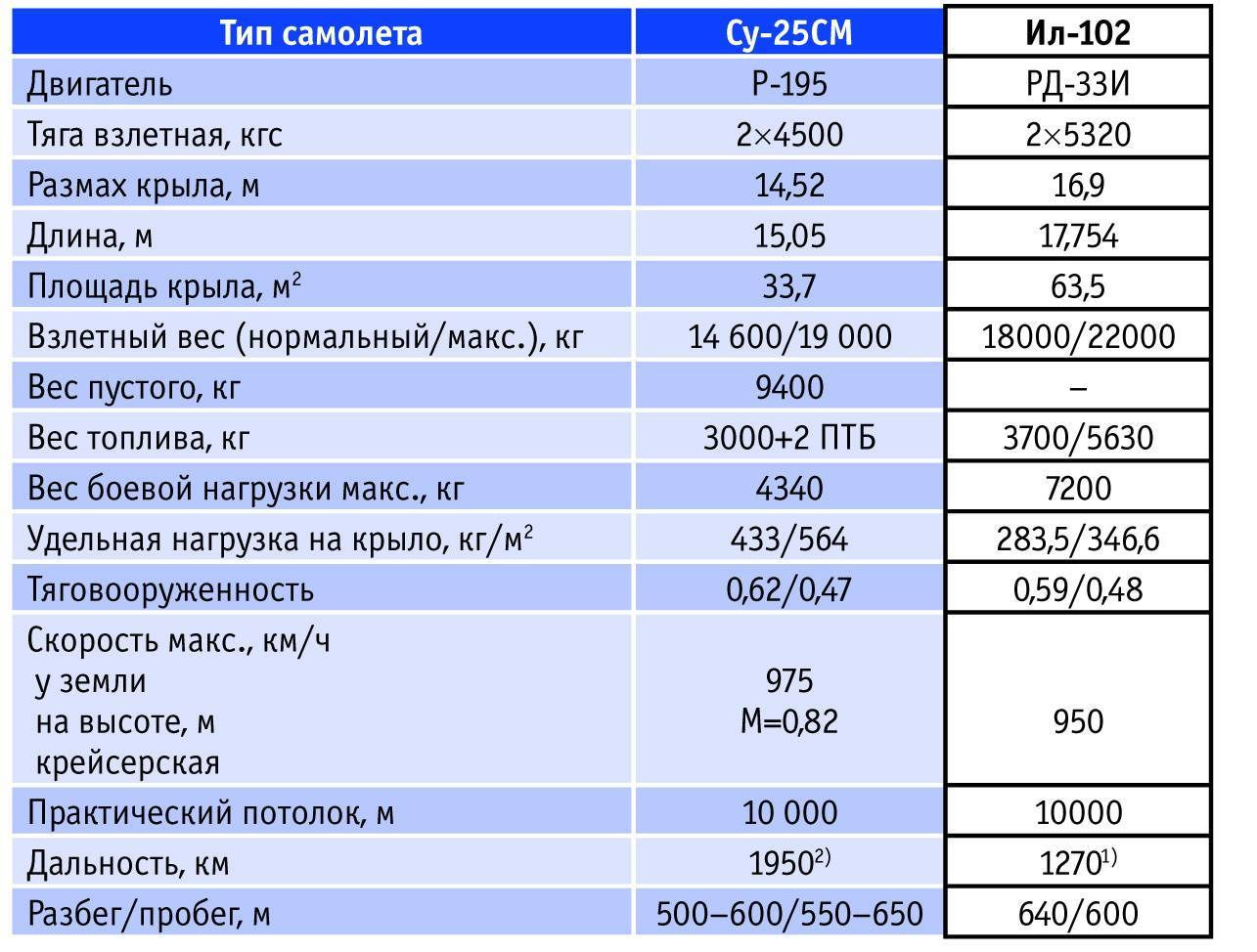 Ильюшин ил-38. фото и видео. характеристики. история.