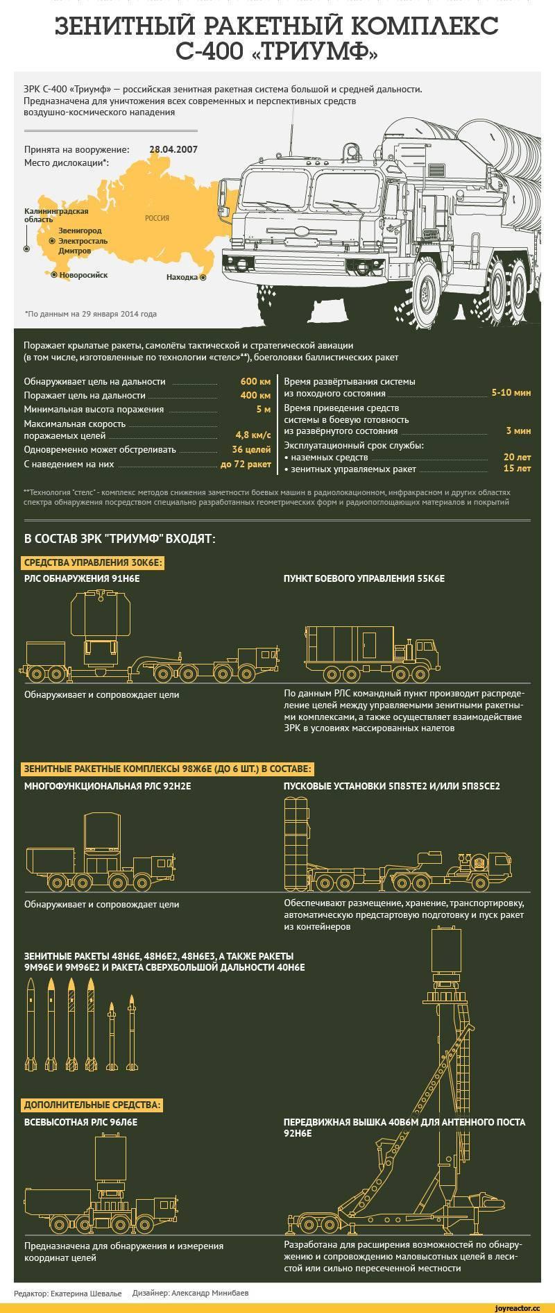 С-400: как стреляет лучший зенитный комплекс в мире | русская семерка
