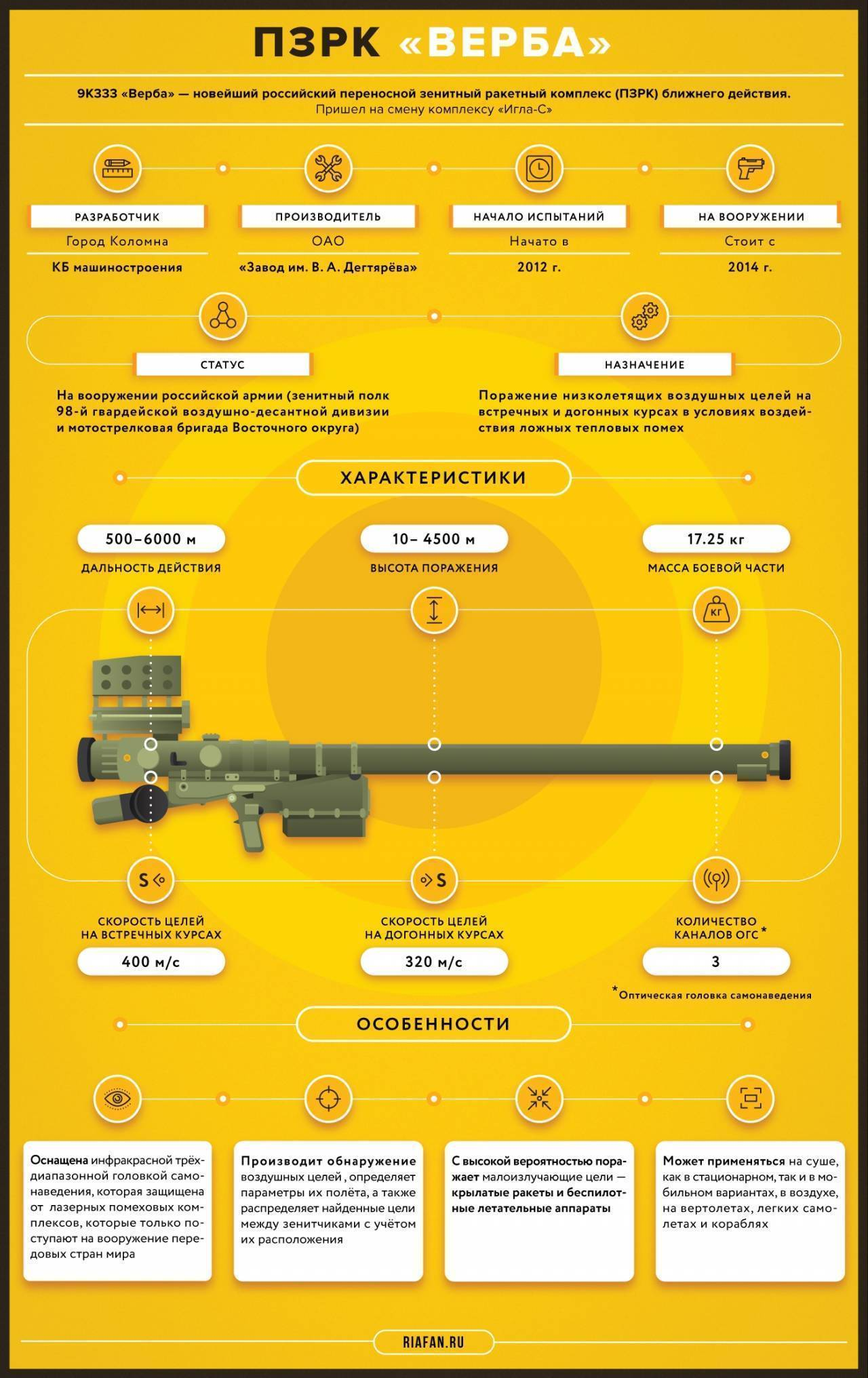 Stinger оружие. пзрк «стингер» – длинное жало пентагона. новое прицельное устройство