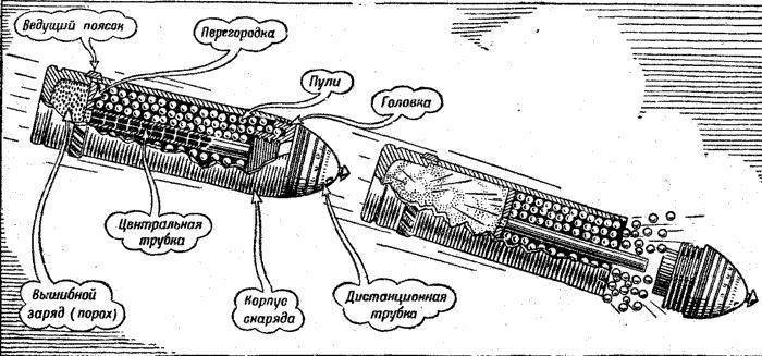 Глубинные бомбы