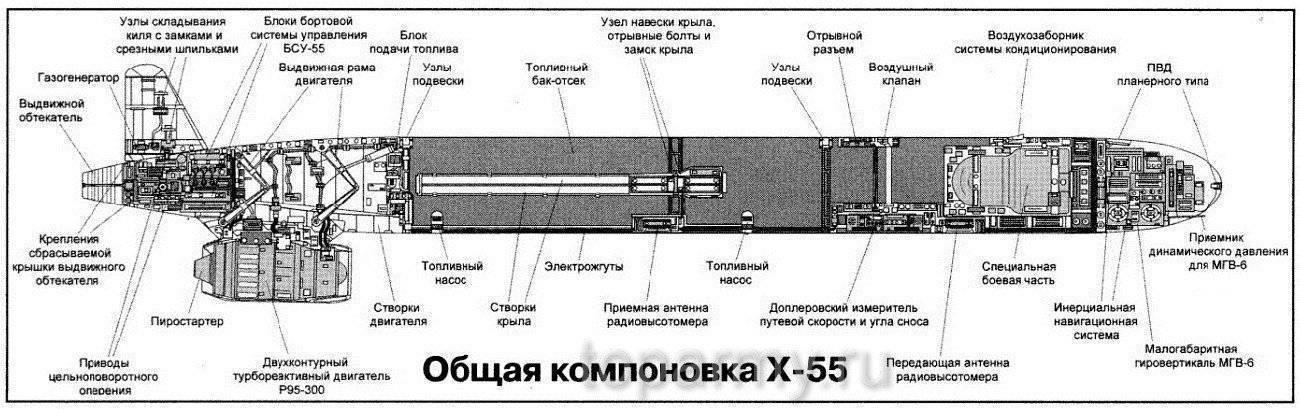 Крылатая ракета калибр: фото, характеристики, видео