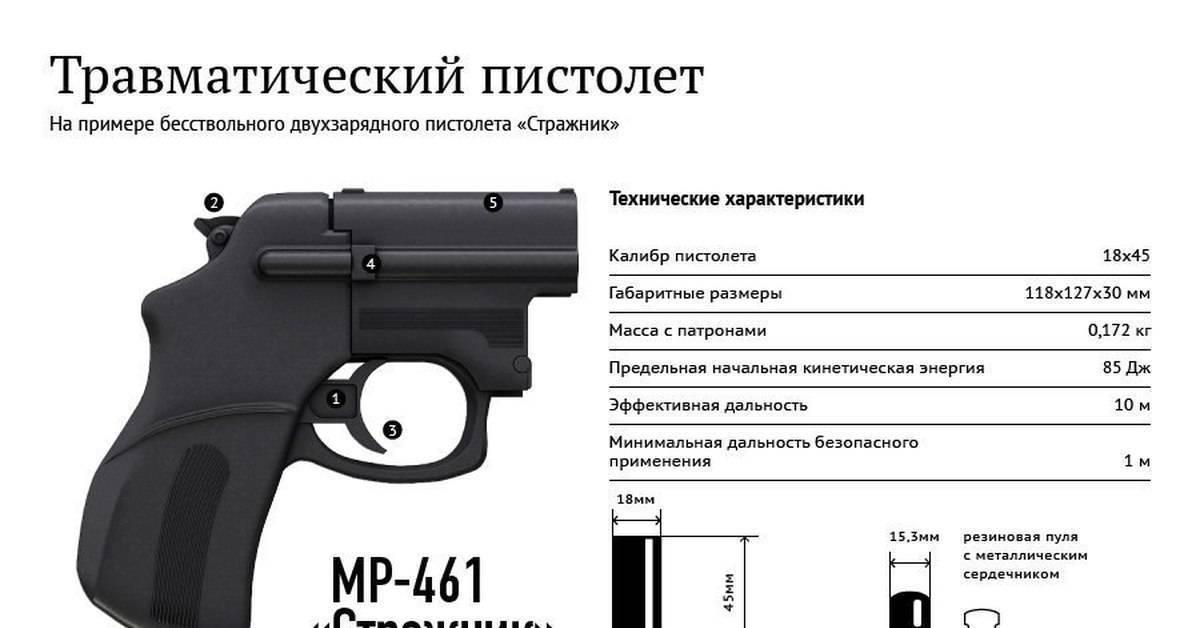 Травматический пистолет шаман