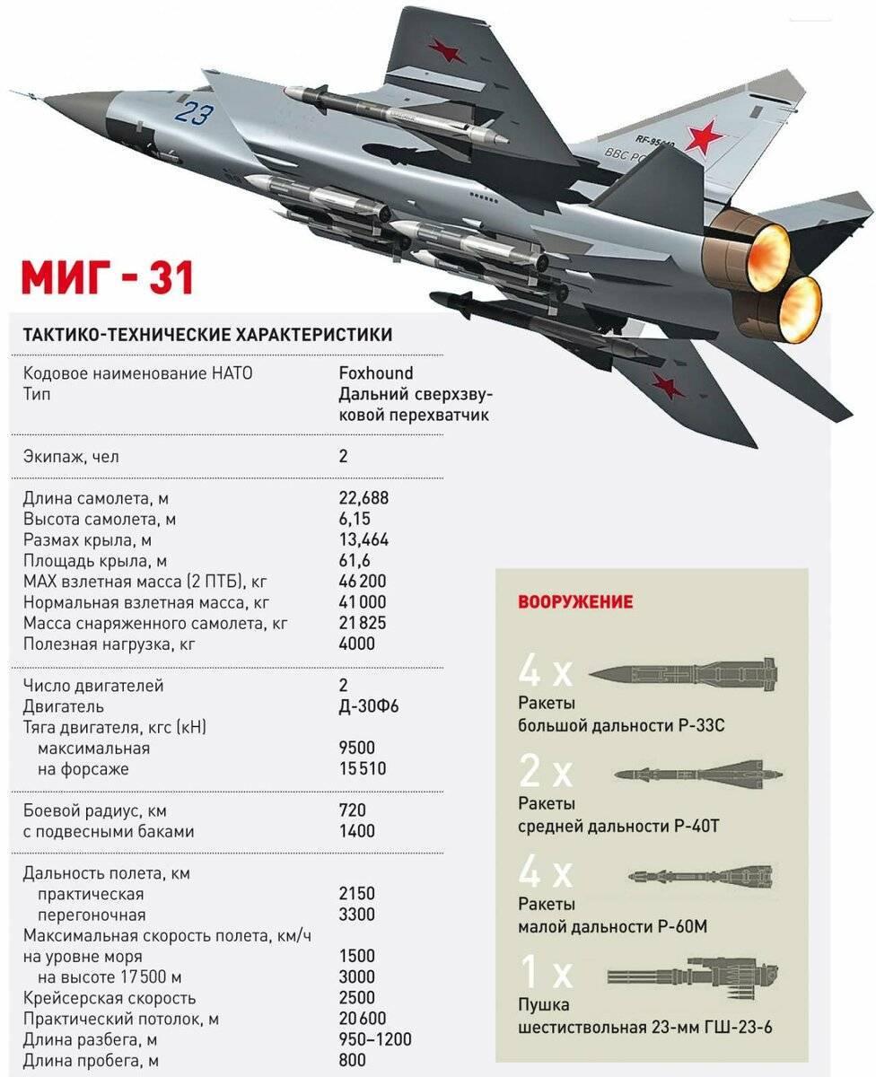 Миг-31. фото. характеристики. истребитель-перехватчик.