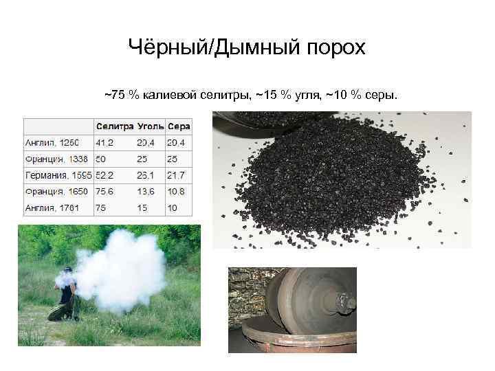 Дымный порох