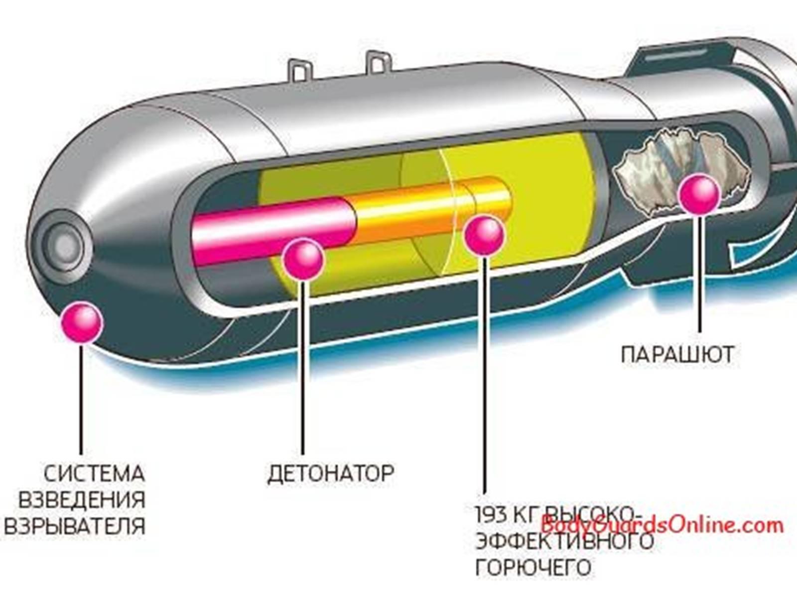 От деления к синтезу: как устроена нейтронная бомба. нейтронная бомба – уничтожаем солдат противника оставляя в сохранности его технику нейтронная бомба принцип действия на человека