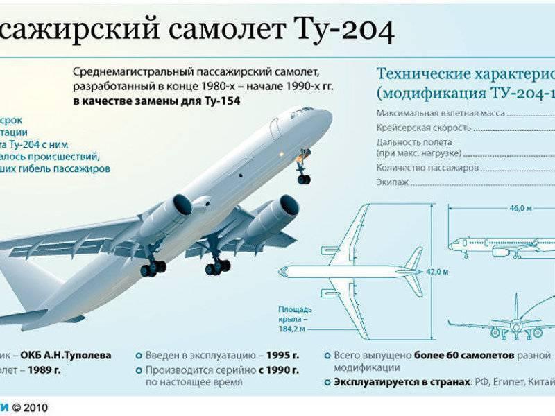 Boeing 727 — база знаний