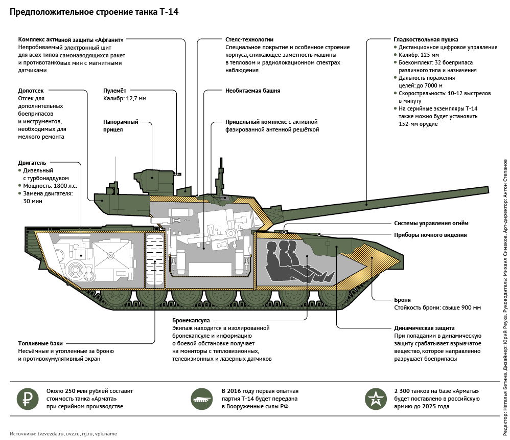 Танк т-55: характеристики, устройство, эксплуатация