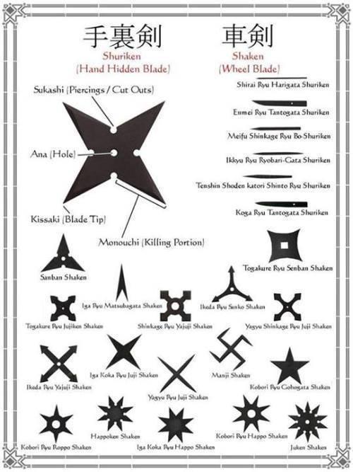 Оружие ниндзя: история создания, виды и фото