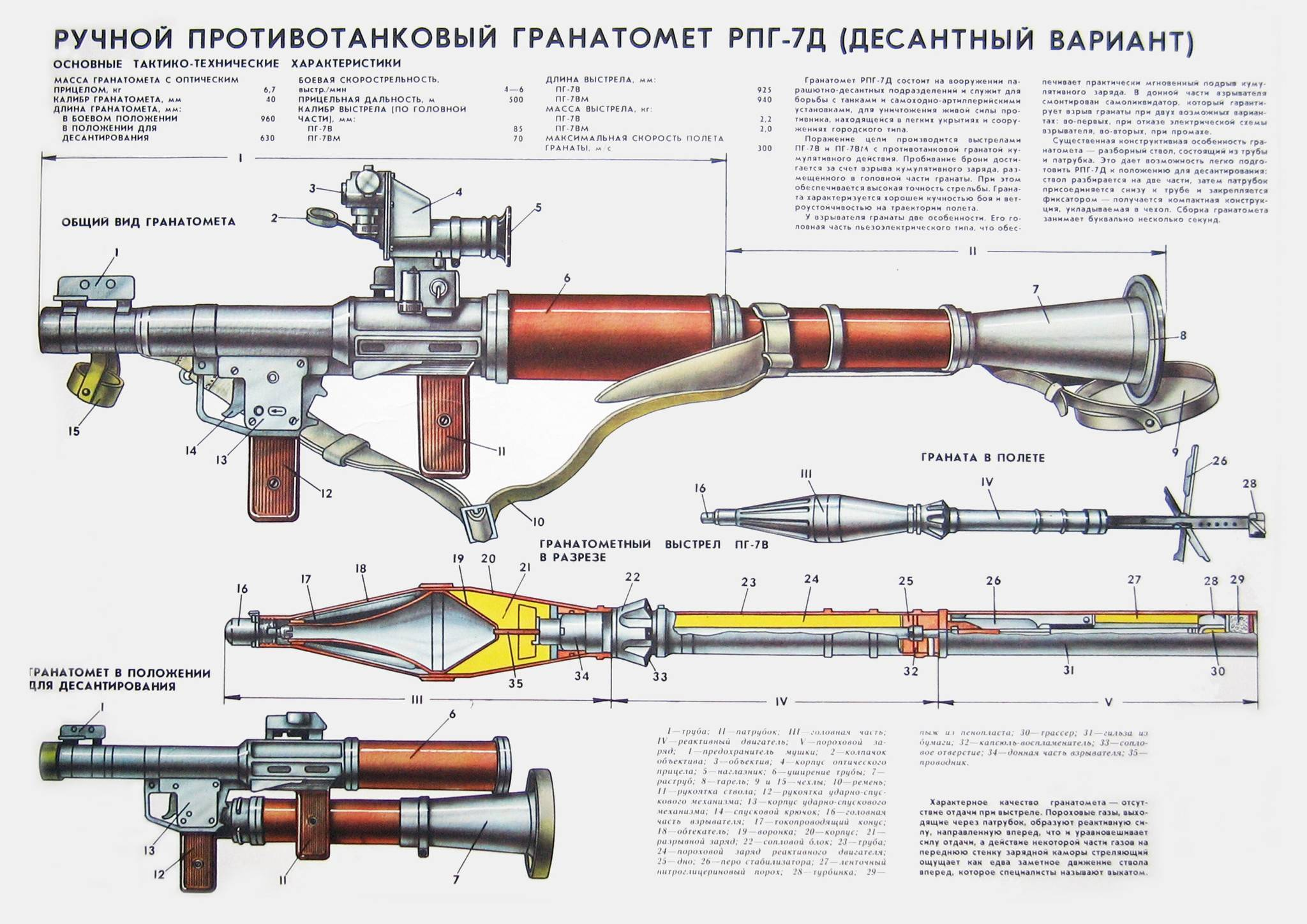 Первому отечественному ручному противотанковому гранатомёту — 70 лет