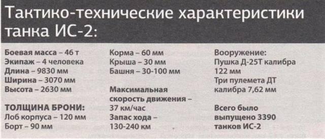 Советский танк ИС-3 – не ко времени и не к месту