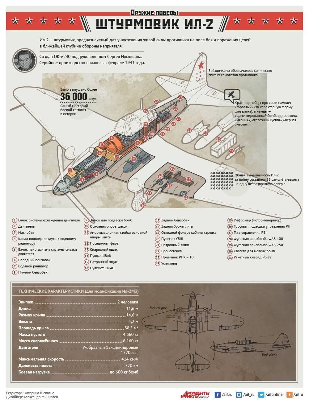 Концепции боевого применения ju 87 и ил-2 в сравнении