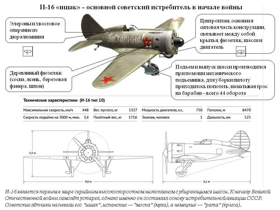 Советский истребительи-16 | армии и солдаты. военная энциклопедия