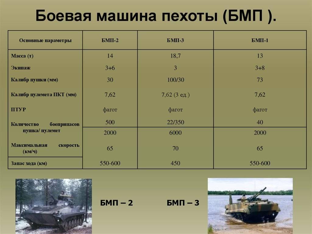 Альтернативная боевая машина поддержки танков бмпт-72а. россия