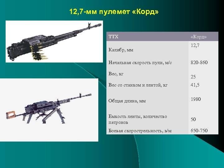 Ручной крупнокалиберный пулемет браунинг м2 (browning m2). станковый пулемёт кольта-браунинга. история создания и производства