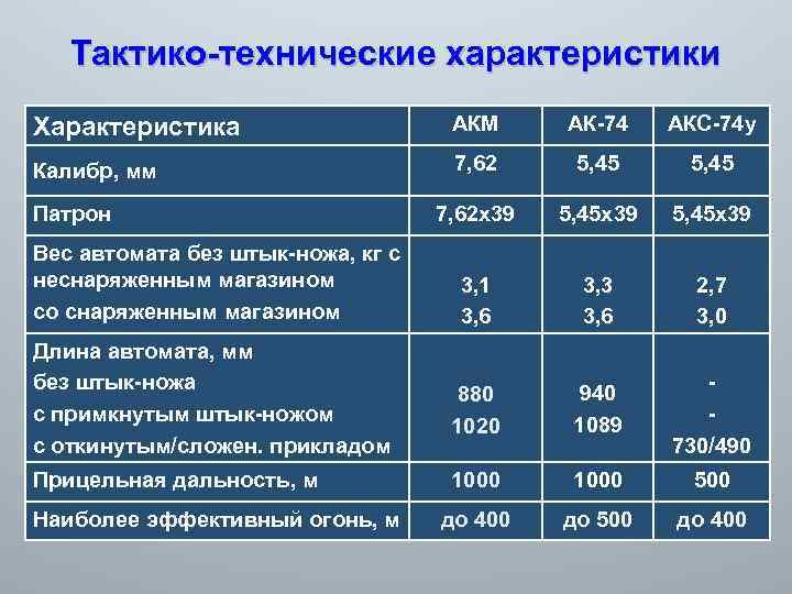 Акс-74у автомат калашникова — характеристики, ттх, фото