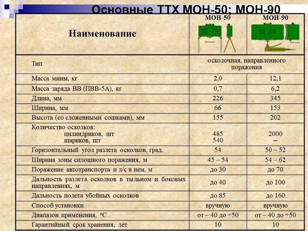 Инженерные боеприпасы (mon-200) - mon-200.html