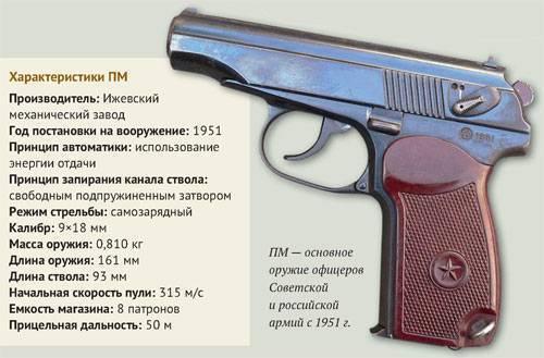Легендарный пистолет макарова (пм) и его модификации