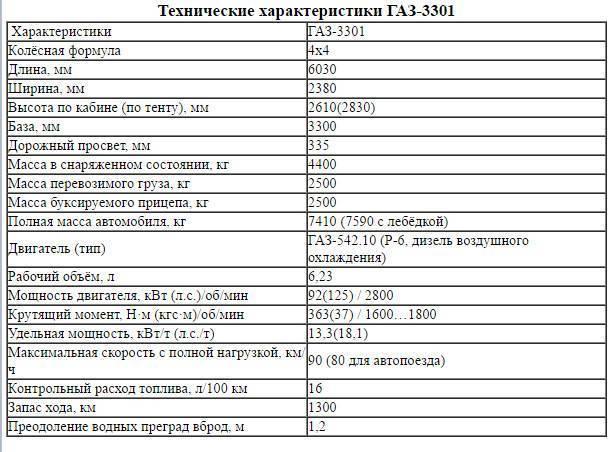 ГАЗ-69 – армейский «Труженик»