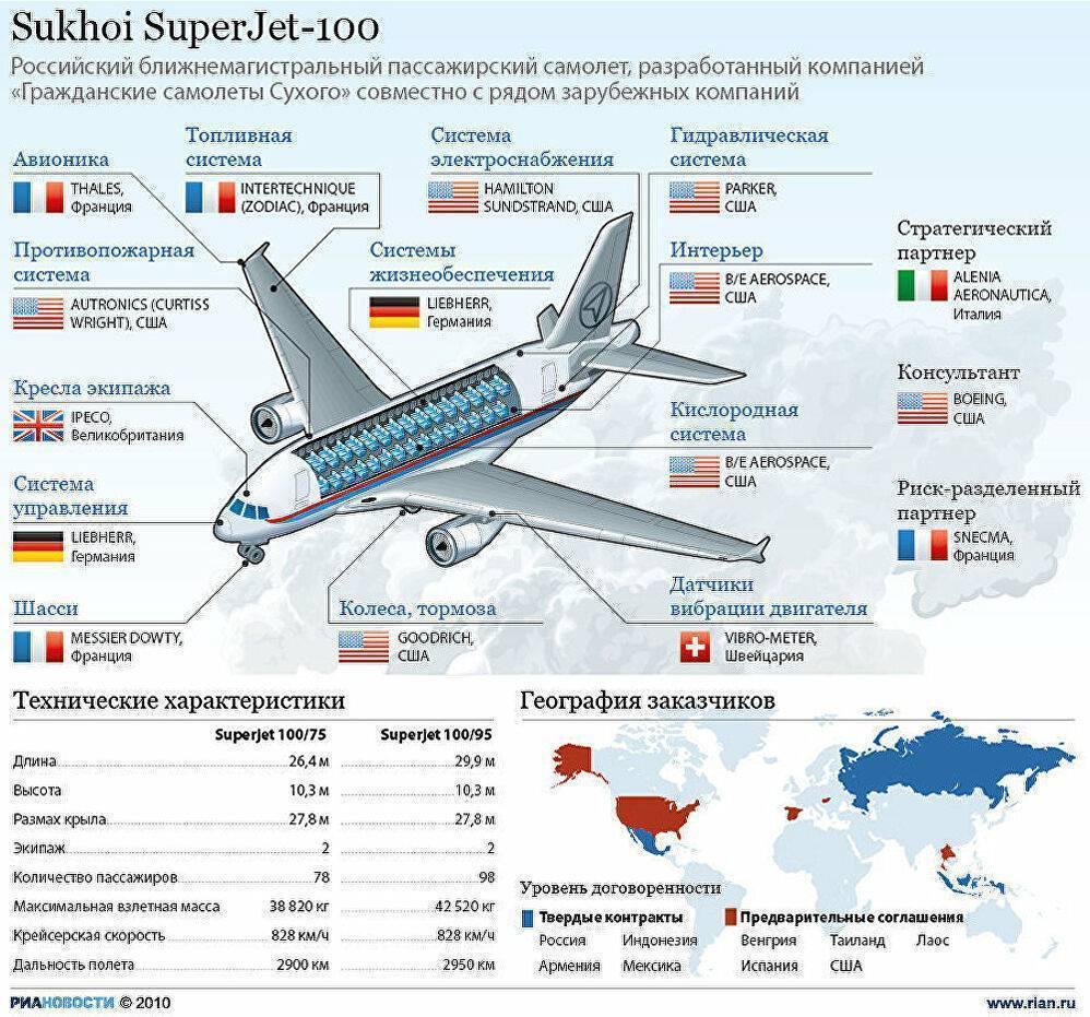 Суперждет 100: описание лайнера, лучшие места, эксплуатирующие авиакомпании