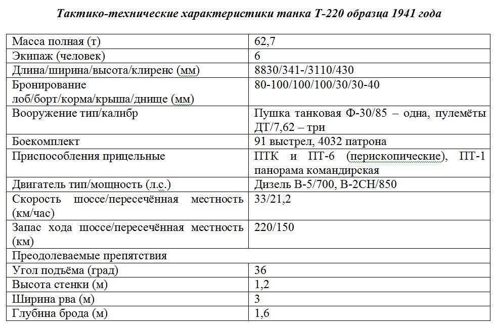 Учебник танкиста: тяжелые танки ссср