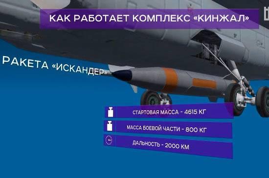 """Гиперзвуковая ракета """"кинжал"""". досье"""