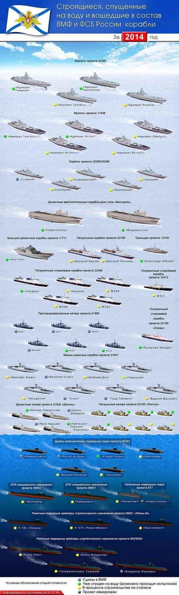 Вмф – военно-морской флот россии