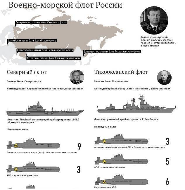 Военные корабли 20 века