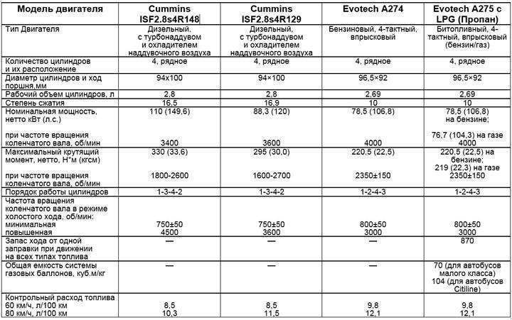 Обзор газ 3308: цена, технические характеристики