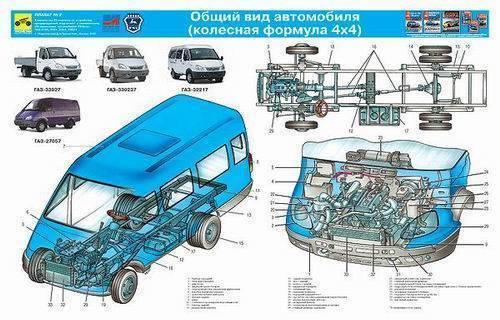 Газ-3302 газель рефрижератор