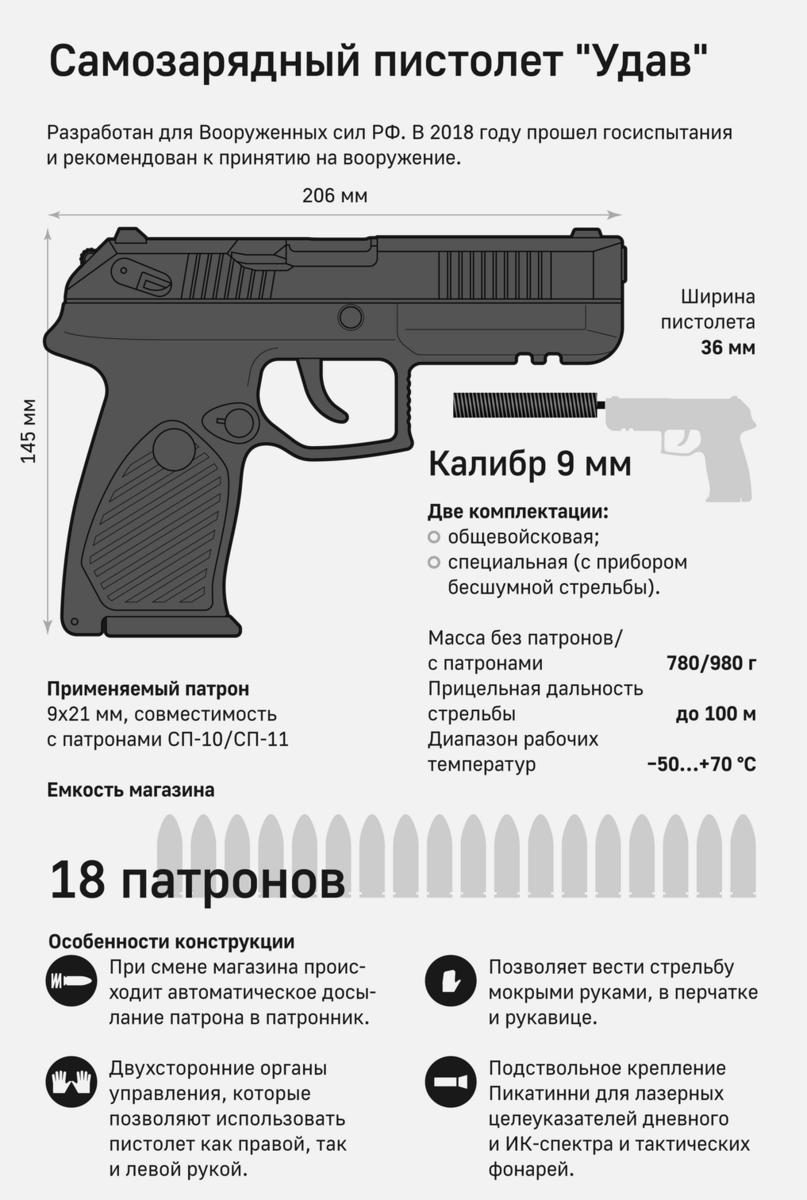 Самозарядный пистолет сердюкова — викивоины — энциклопедия о военной истории