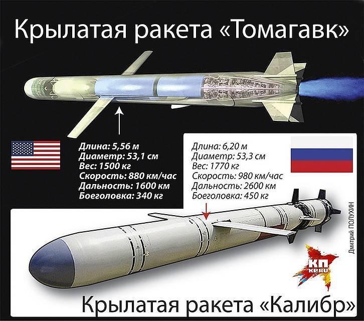 Проблема пво и крылатых ракет. кризис возможностей. часть 2.