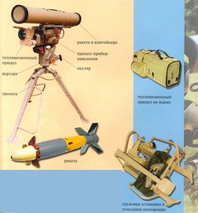 Американский противотанковый ракетный комплекс джавелин, основные характеристики.