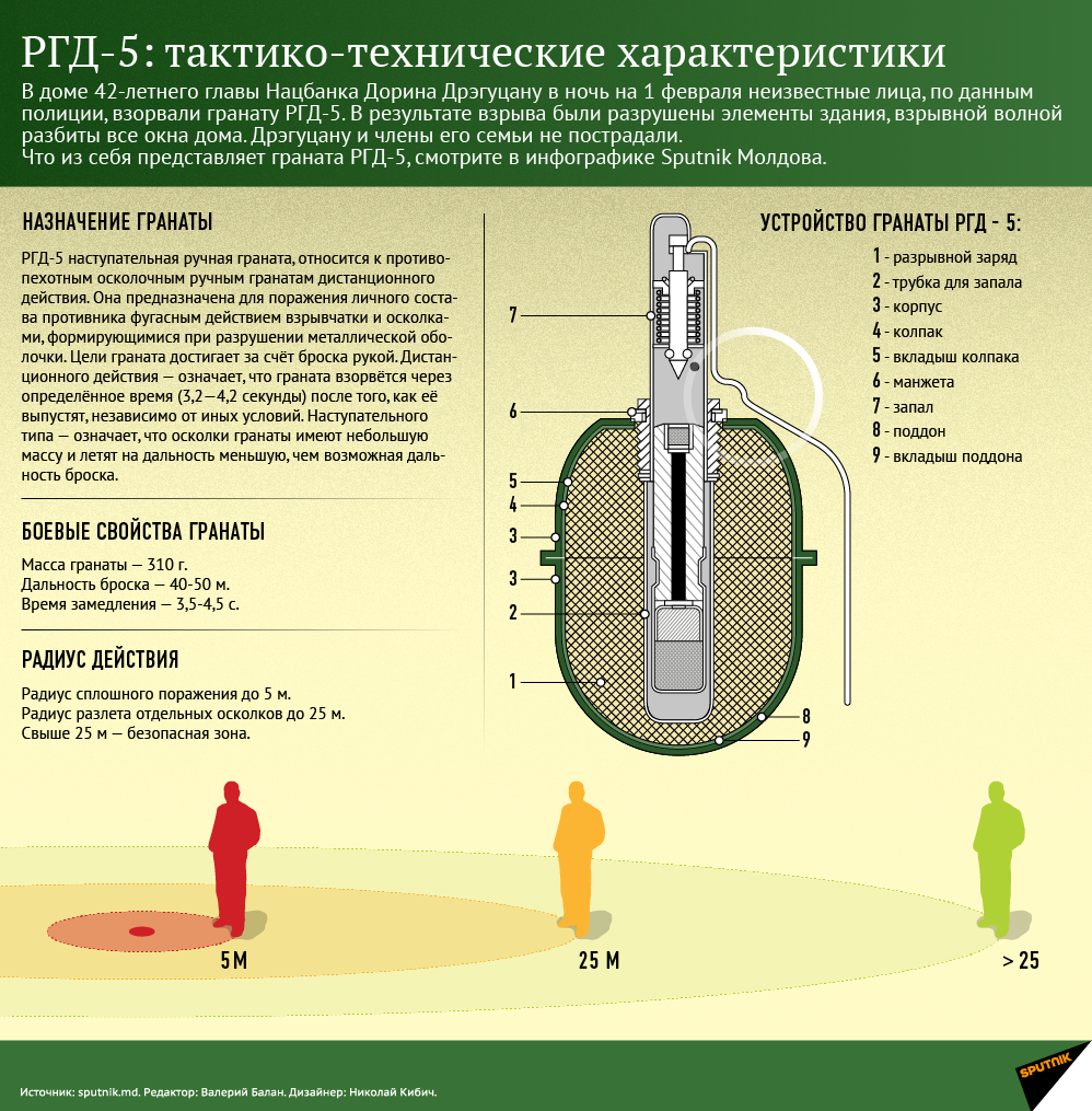 РГД-5 – граната, та что надо