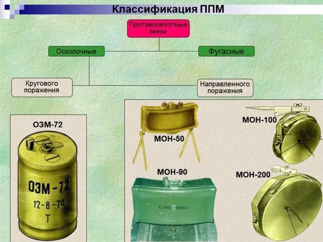 Мина МОН-100 – «советское» не значит «удачное»