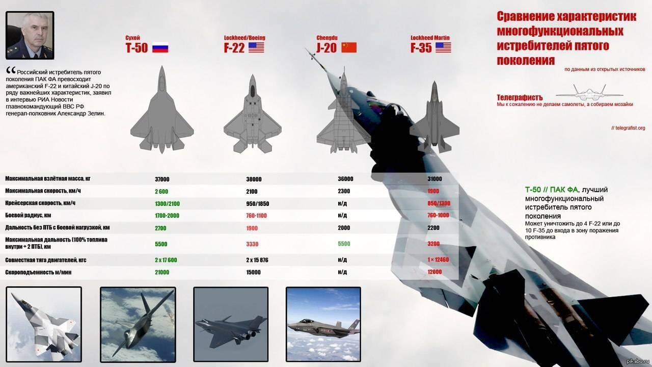 Перспективный российский истребитель 5-го поколения пак-фа т-50