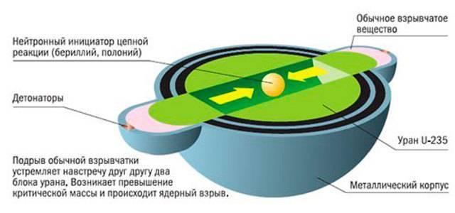 Устройство и принцип действия ядерного оружия, основные элементы ядерных боеприпасов, строение ядерной бомбы - ядерное оружие: история создания, устройство и поражающие факторы